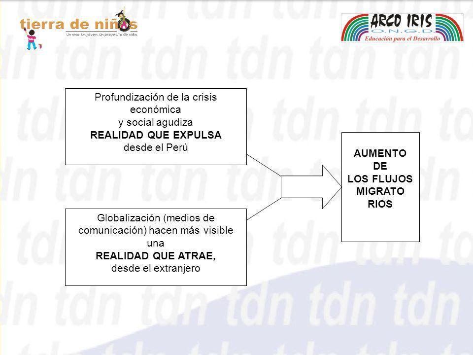 AUMENTO DE LOS FLUJOS MIGRATO RIOS Profundización de la crisis económica y social agudiza REALIDAD QUE EXPULSA desde el Perú Globalización (medios de