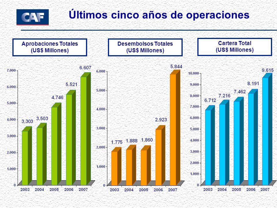 Últimos cinco años de operaciones Aprobaciones Totales (US$ Millones) Desembolsos Totales (US$ Millones) Cartera Total (US$ Millones)