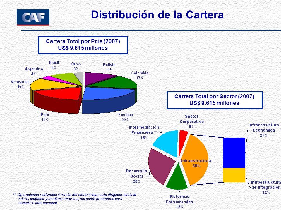 Cartera Total por País (2007) US$ 9.615 millones Cartera Total por Sector (2007) US$ 9.615 millones Distribución de la Cartera ** Operaciones realizad