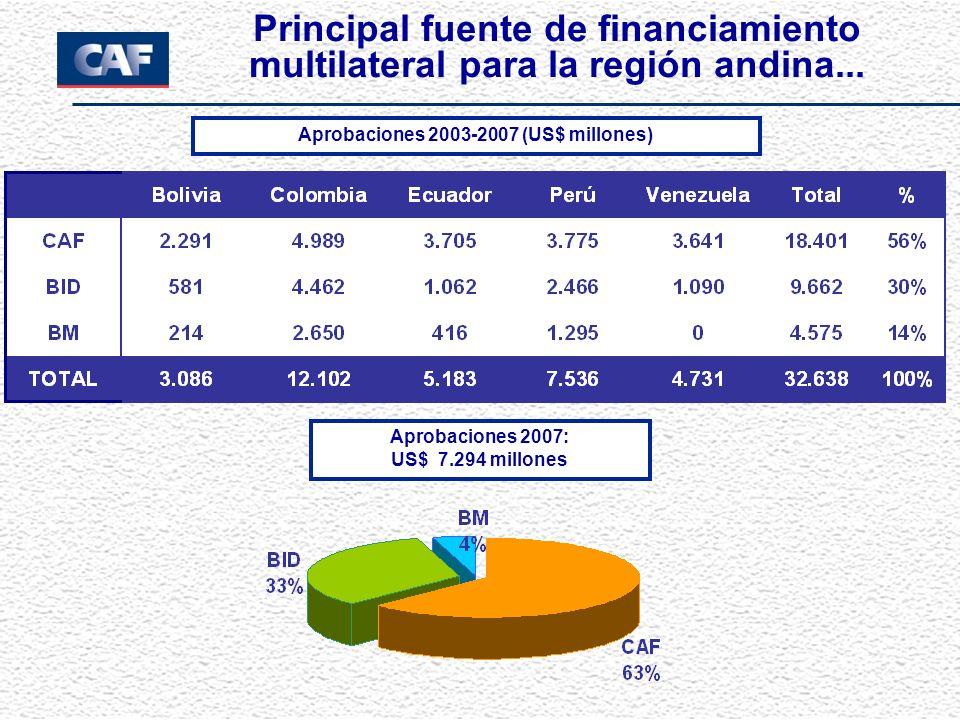 Principal fuente de financiamiento multilateral para la región andina... Aprobaciones 2007: US$ 7.294 millones Aprobaciones 2003-2007 (US$ millones)