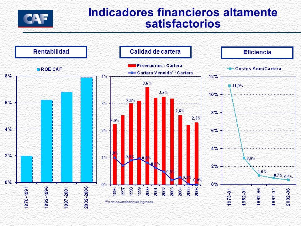 Calidad de cartera Eficiencia Indicadores financieros altamente satisfactorios Rentabilidad *En no acumulación de ingresos