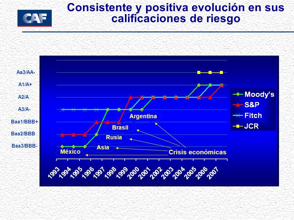 Consistente y positiva evolución en sus calificaciones de riesgo Crisis Económicas México Asia Rusia Brasil Argentina Crisis económicas México Asia Ru