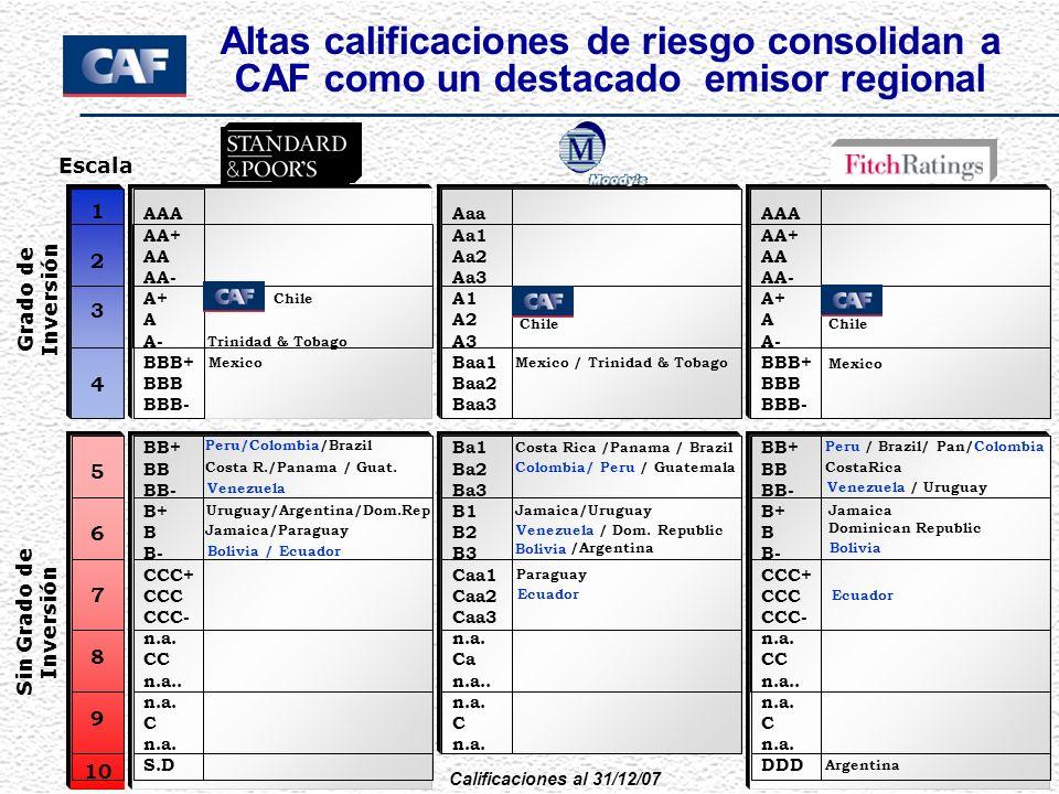 Calificaciones al 31/12/07 Costa R./Panama / Guat. Escala CAF Chile Trinidad & Tobago Ba1 Ba2 Ba3 B1 B2 B3 Caa1 Caa2 Caa3 n.a. Ca n.a.. n.a. C n.a. AA