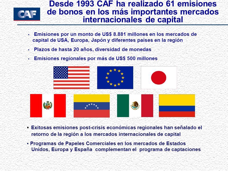 Emisiones por un monto de US$ 8.881 millones en los mercados de capital de USA, Europa, Japón y diferentes países en la región Plazos de hasta 20 años