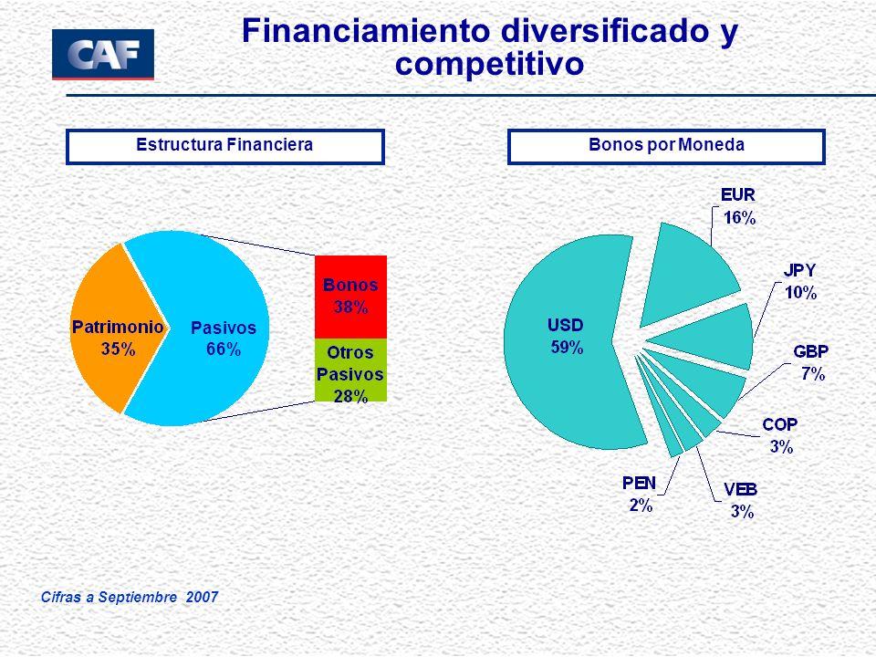 Financiamiento diversificado y competitivo Pasivos 66% Cifras a Septiembre 2007 Estructura FinancieraBonos por Moneda