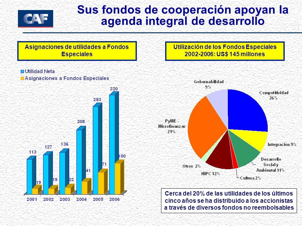 Sus fondos de cooperación apoyan la agenda integral de desarrollo Asignaciones de utilidades a Fondos Especiales Utilización de los Fondos Especiales