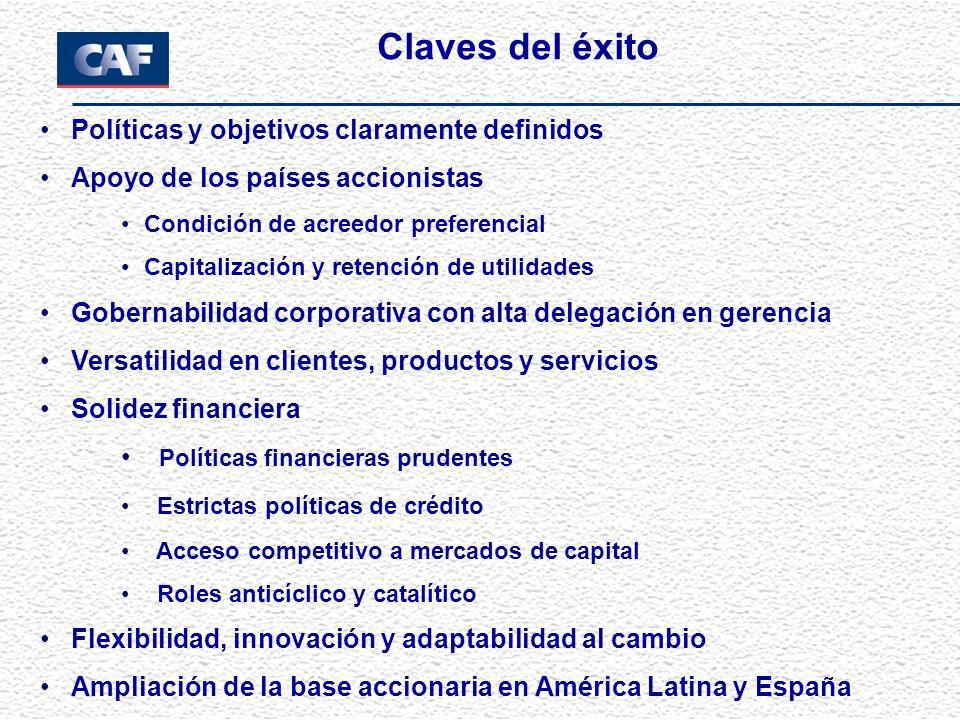 Claves del éxito Políticas y objetivos claramente definidos Apoyo de los países accionistas Condición de acreedor preferencial Capitalización y retenc