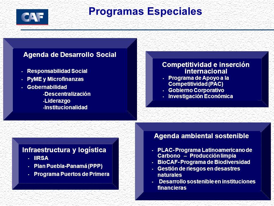 Agenda de Desarrollo Social Responsabilidad Social PyME y Microfinanzas Gobernabilidad Descentralización Liderazgo Institucionalidad Agenda ambiental