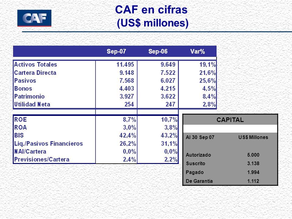 CAF en cifras (US$ millones) CAPITAL Al 30 Sep 07US$ Millones Autorizado5.000 Suscrito3.138 Pagado1.994 De Garantía1.112