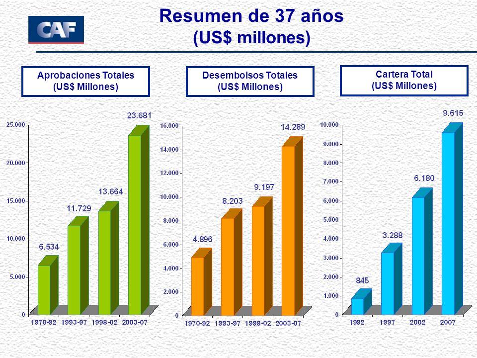 Resumen de 37 años (US$ millones) Aprobaciones Totales (US$ Millones) Desembolsos Totales (US$ Millones) Cartera Total (US$ Millones)