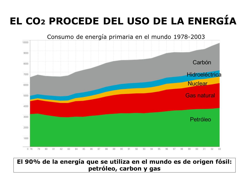 EL CO 2 PROCEDE DEL USO DE LA ENERGÍA Consumo de energía primaria en el mundo 1978-2003 Petróleo El 90% de la energía que se utiliza en el mundo es de