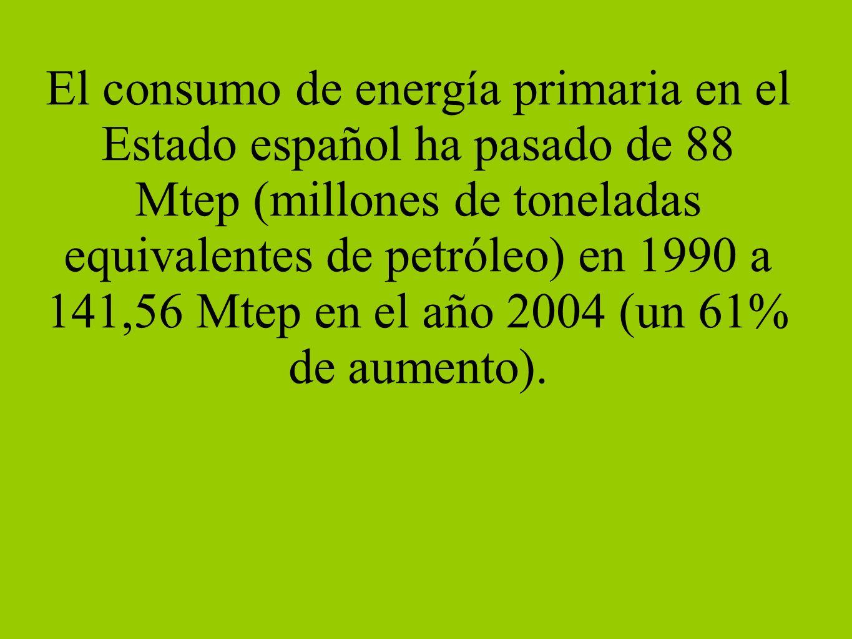 El consumo de energía primaria en el Estado español ha pasado de 88 Mtep (millones de toneladas equivalentes de petróleo) en 1990 a 141,56 Mtep en el