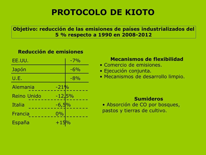 PROTOCOLO DE KIOTO Objetivo: reducción de las emisiones de países industrializados del 5 % respecto a 1990 en 2008-2012 Mecanismos de flexibilidad Com