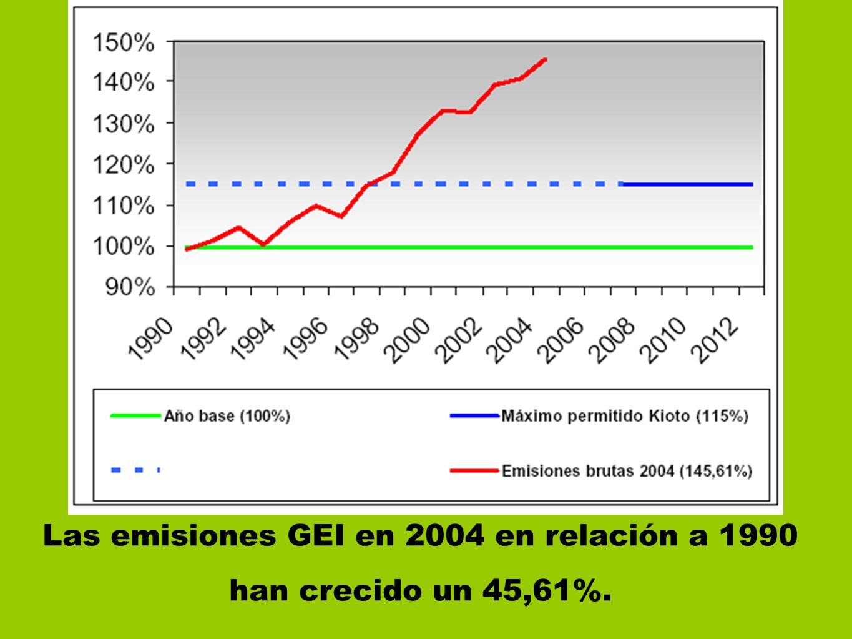 Las emisiones GEI en 2004 en relación a 1990 han crecido un 45,61%.