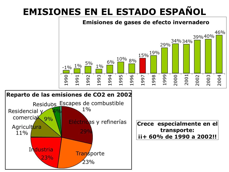 Emisiones de gases de efecto invernadero -1% 1% 5% 1% 6% 10% 8% 15% 19% 29% 34% 39% 40% 46% 1990 19911992199319941995199619971998 1999 2000 2001 20022