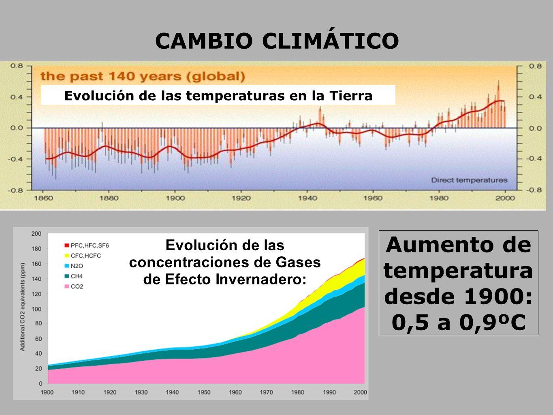 CAMBIO CLIMÁTICO Evolución de las concentraciones de Gases de Efecto Invernadero: Aumento de temperatura desde 1900: 0,5 a 0,9ºC Evolución de las temp