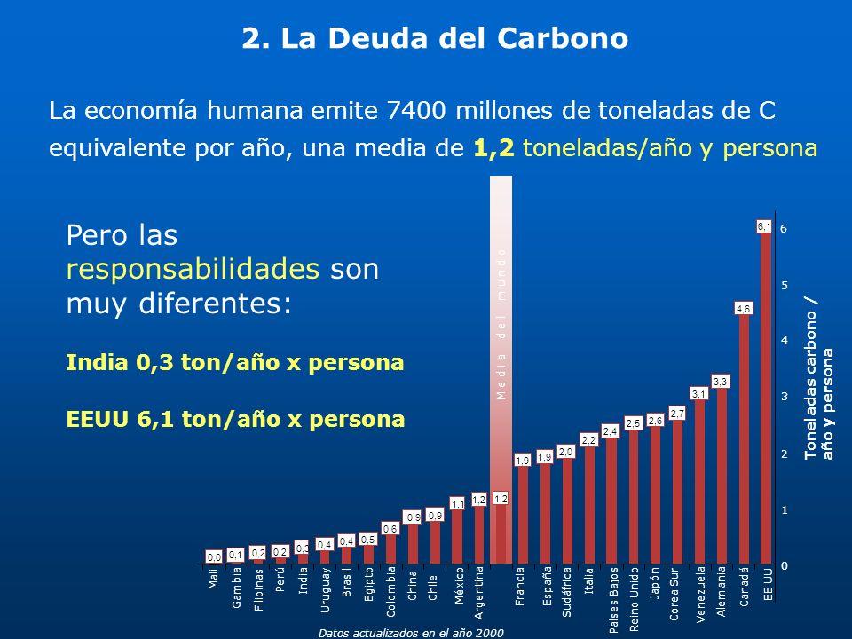 Pero las responsabilidades son muy diferentes: India 0,3 ton/año x persona EEUU 6,1 ton/año x persona 0 1 2 3 4 5 Mali Gambia Filipinas Perú India Uru