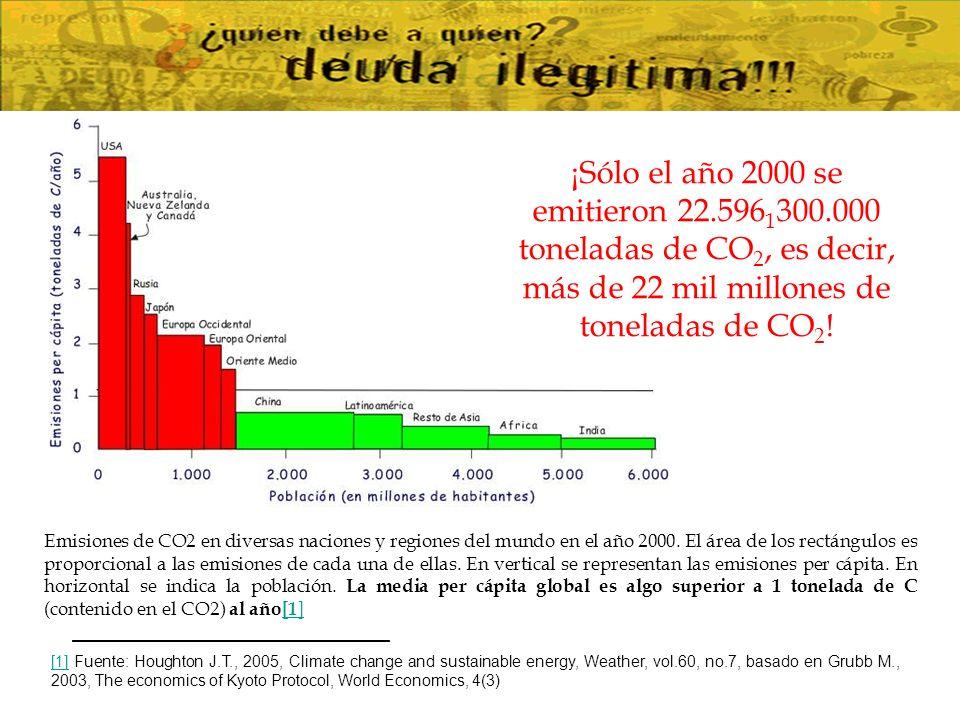 1.La discusión sobre la reclamación y cuantificación de la Deuda Ecológica es muy nueva, comenzó hace aproximadamente unos 10 años.