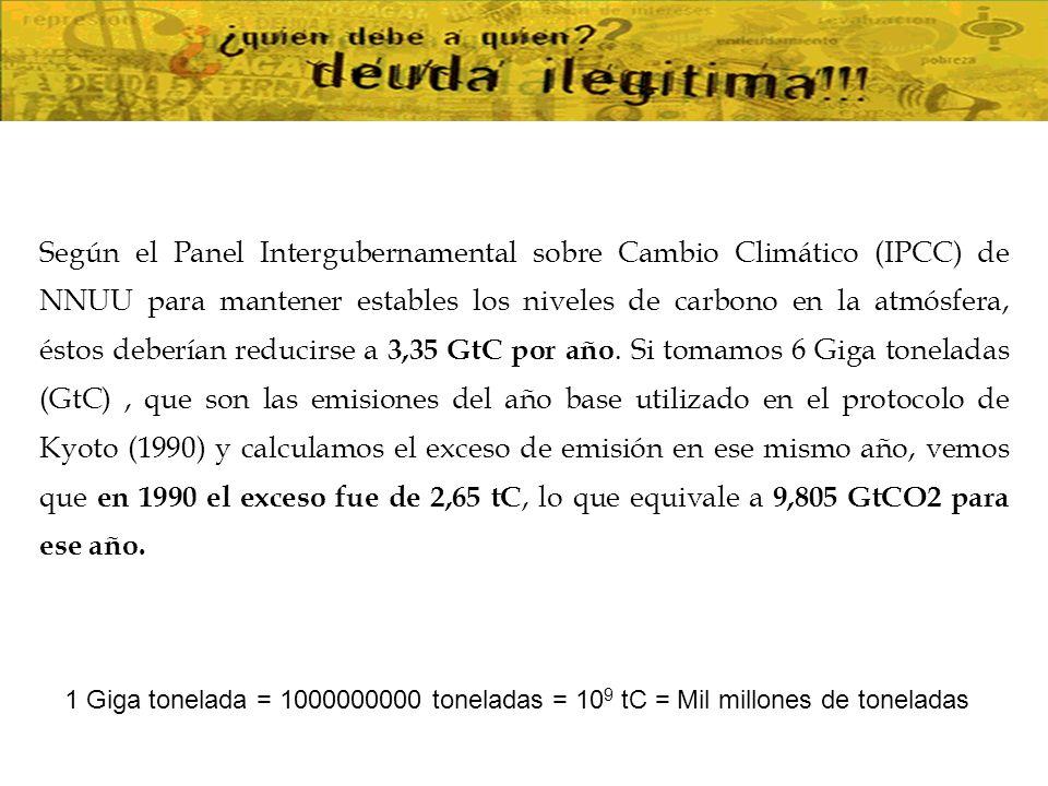Deuda de Carbono = Exceso de emisiones (tCO2) * Precio tCO2 () Naciones Unidas y DIW 58 por tCO2.