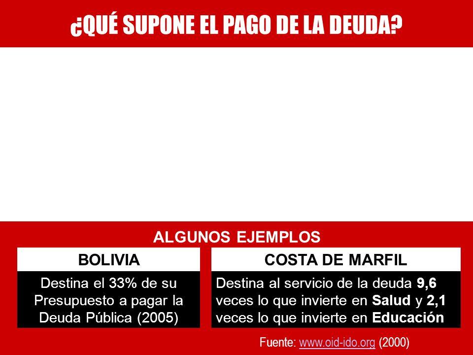 ¿QUÉ SUPONE EL PAGO DE LA DEUDA? ALGUNOS EJEMPLOS Destina el 33% de su Presupuesto a pagar la Deuda Pública (2005) BOLIVIA Destina al servicio de la d
