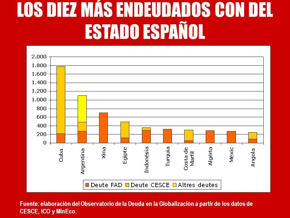 Fuente: elaboración del Observatorio de la Deuda en la Globalización a partir de los datos de CESCE, ICO y MinEco. LOS DIEZ MÁS ENDEUDADOS CON DEL EST