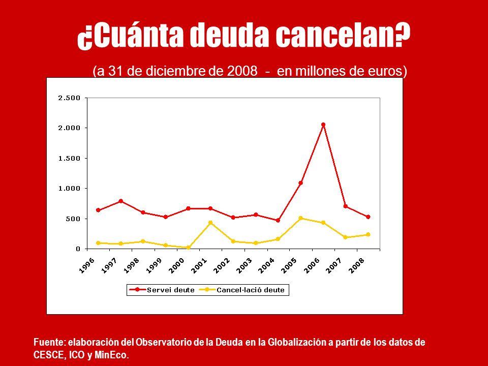 Fuente: elaboración del Observatorio de la Deuda en la Globalización a partir de los datos de CESCE, ICO y MinEco. ¿Cuánta deuda cancelan? (a 31 de di