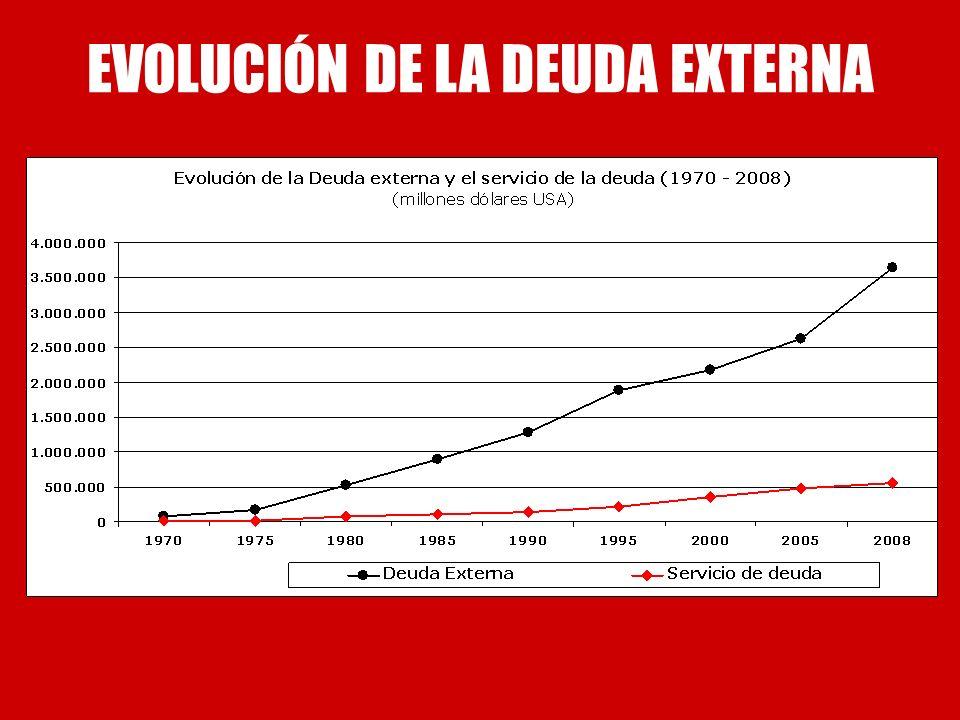 EVOLUCIÓN DE LA DEUDA EXTERNA