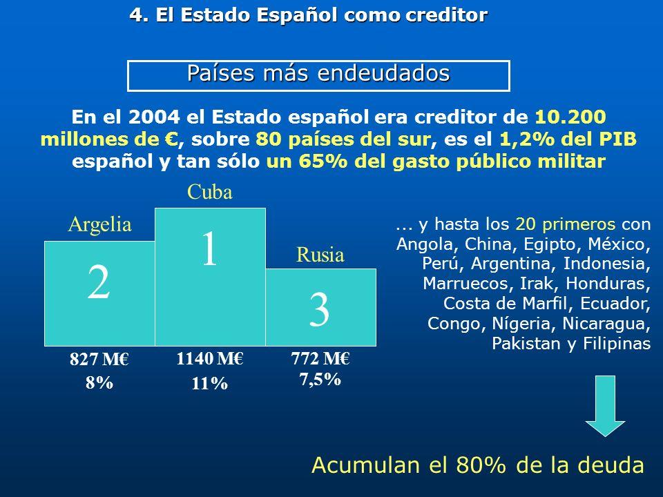 Países más endeudados 4. El Estado Español como creditor En el 2004 el Estado español era creditor de 10.200 millones de, sobre 80 países del sur, es