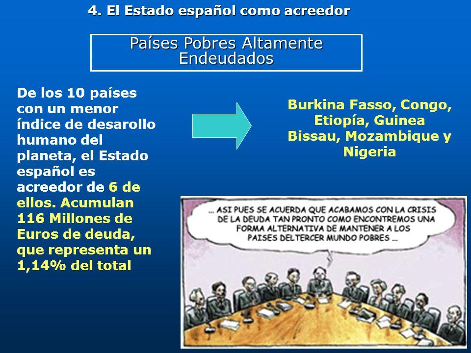 Países Pobres Altamente Endeudados 4. El Estado español como acreedor De los 10 países con un menor índice de desarollo humano del planeta, el Estado