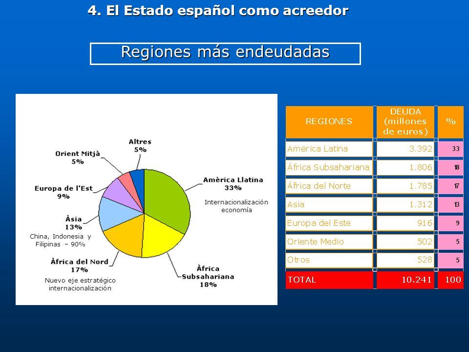 Regiones más endeudadas 4. El Estado español como acreedor Internacionalización economía Nuevo eje estratégico internacionalización China, Indonesia y