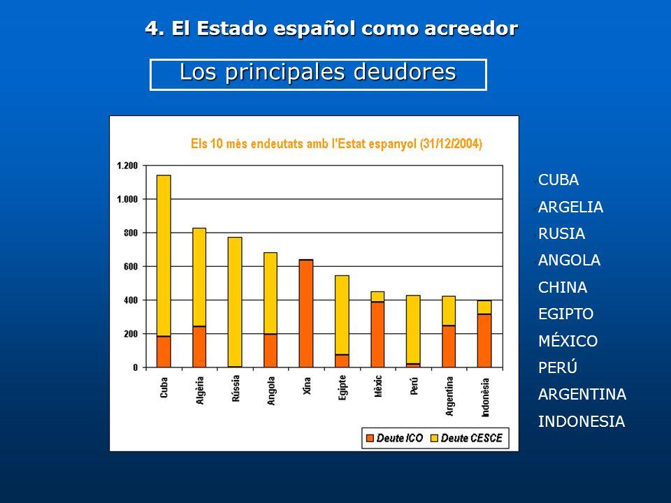 CUBA ARGELIA RUSIA ANGOLA CHINA EGIPTO MÉXICO PERÚ ARGENTINA INDONESIA Los principales deudores 4. El Estado español como acreedor