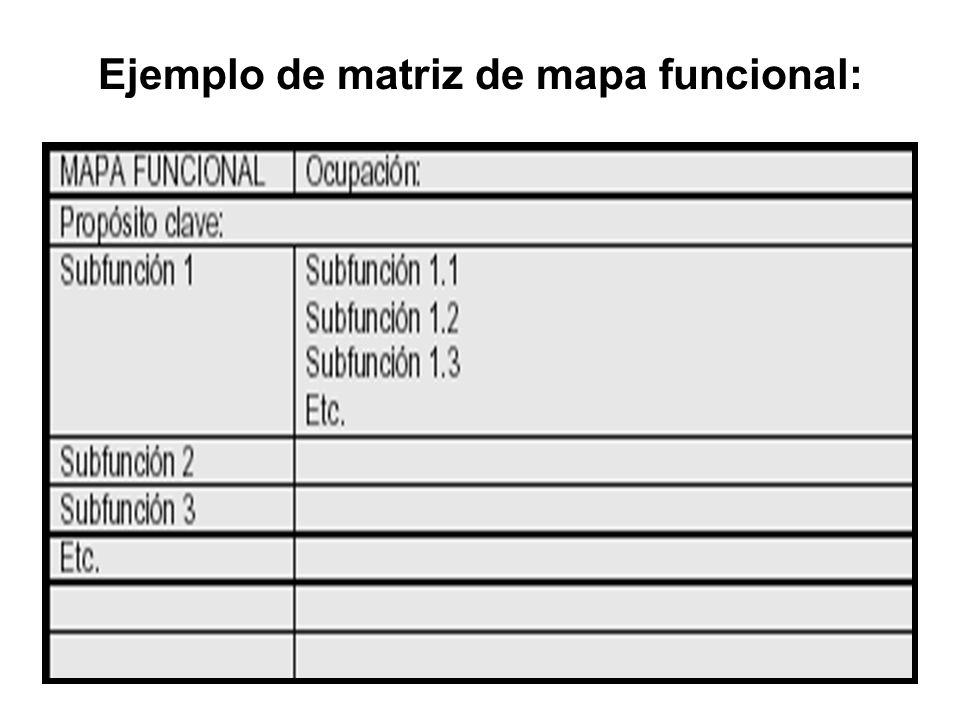 Ejemplo de matriz de mapa funcional: