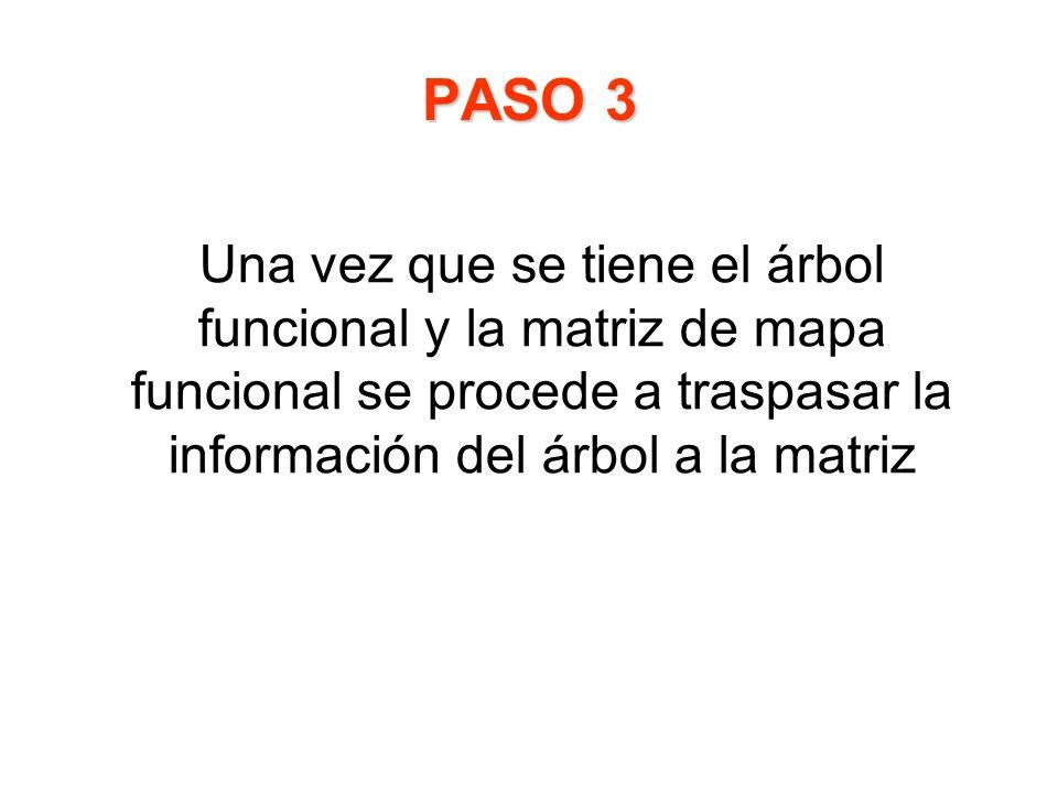 PASO 3 Una vez que se tiene el árbol funcional y la matriz de mapa funcional se procede a traspasar la información del árbol a la matriz