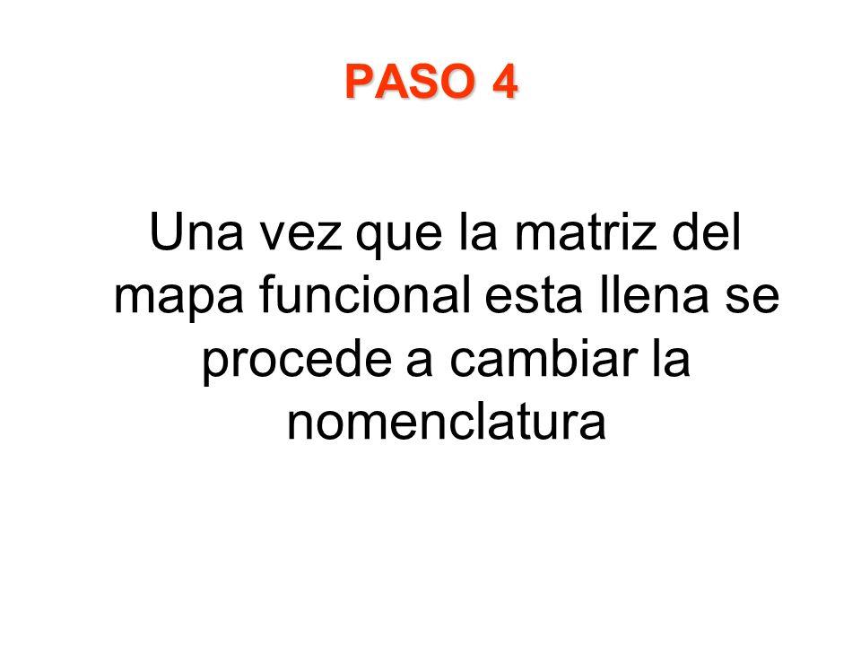 PASO 4 Una vez que la matriz del mapa funcional esta llena se procede a cambiar la nomenclatura