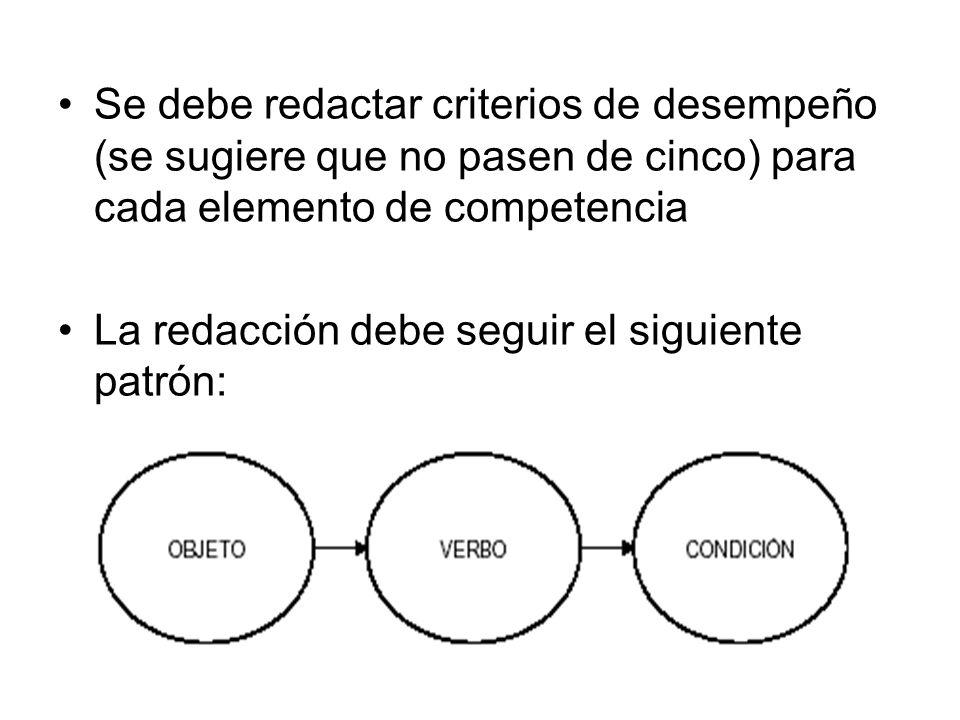 Se debe redactar criterios de desempeño (se sugiere que no pasen de cinco) para cada elemento de competencia La redacción debe seguir el siguiente patrón:
