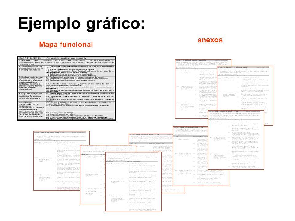 Ejemplo gráfico: anexos Mapa funcional