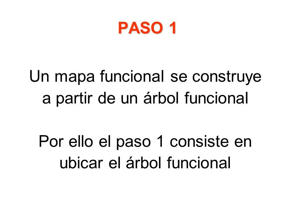 Un mapa funcional se construye a partir de un árbol funcional Por ello el paso 1 consiste en ubicar el árbol funcional PASO 1