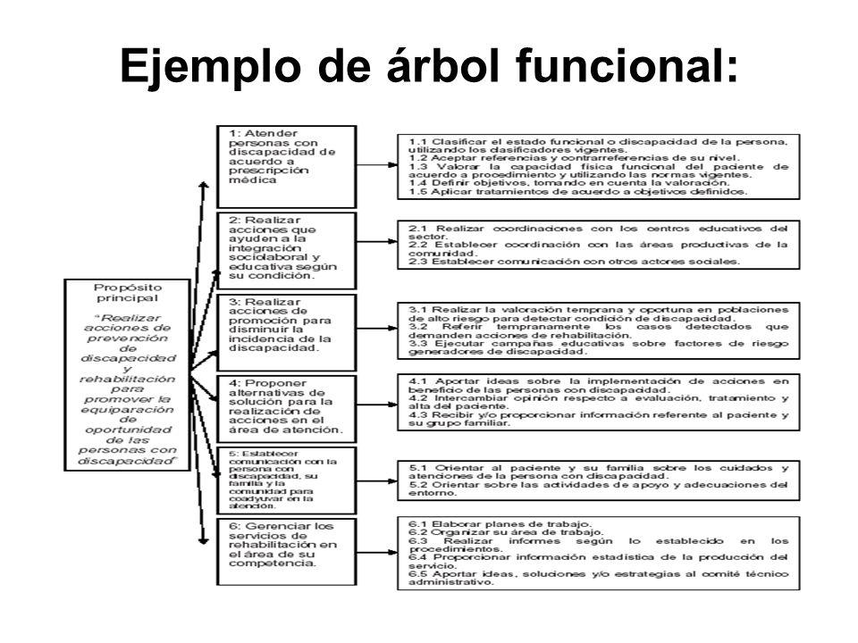 Ejemplo de árbol funcional: