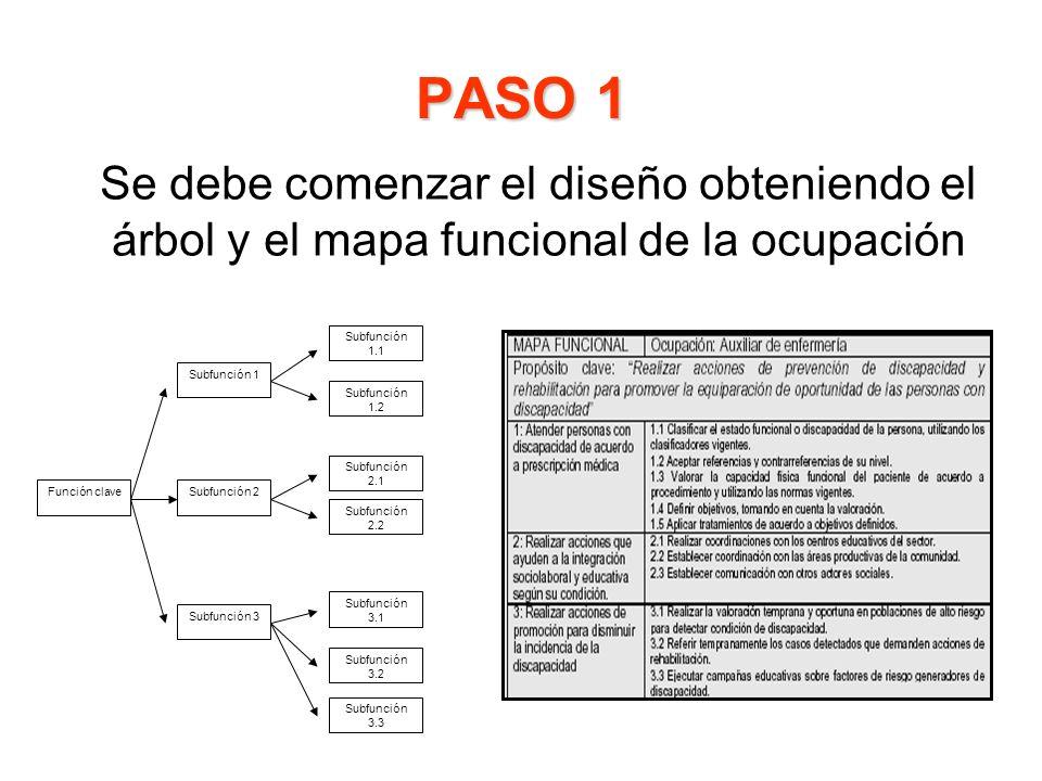 PASO 1 Se debe comenzar el diseño obteniendo el árbol y el mapa funcional de la ocupación Función clave Subfunción 1 Subfunción 2 Subfunción 2.1 Subfu