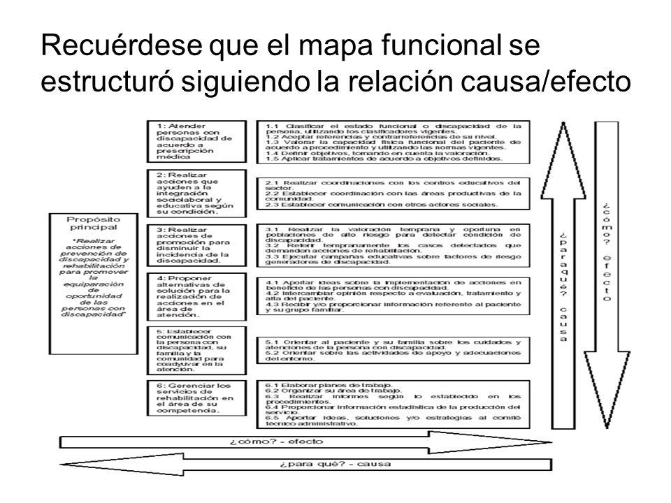 Recuérdese que el mapa funcional se estructuró siguiendo la relación causa/efecto