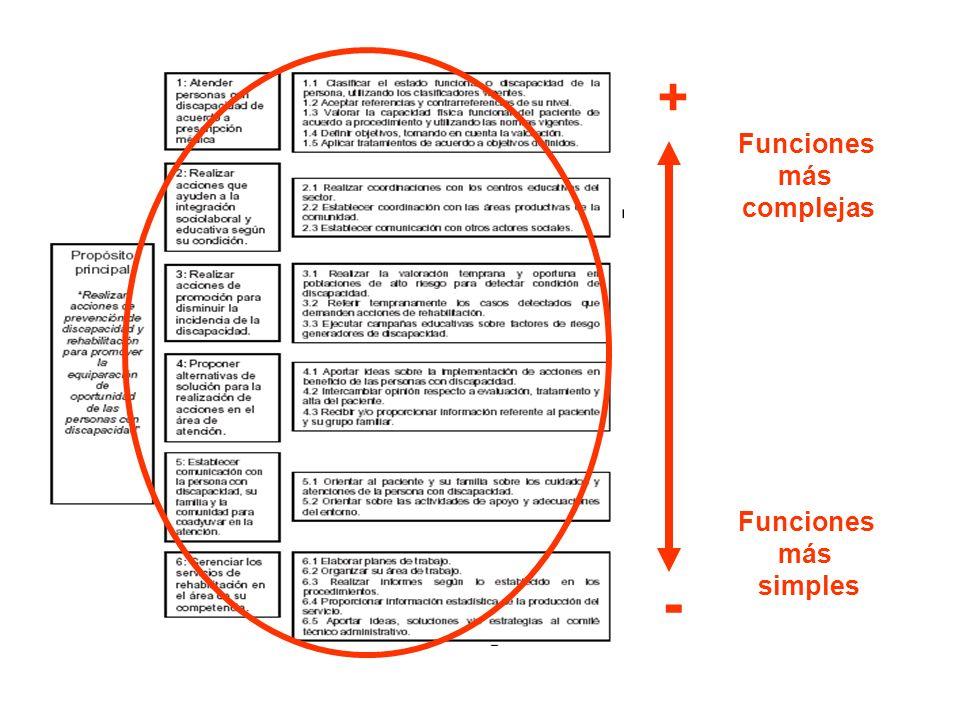 Funciones más simples Funciones más complejas + -