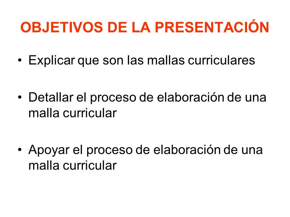 OBJETIVOS DE LA PRESENTACIÓN Explicar que son las mallas curriculares Detallar el proceso de elaboración de una malla curricular Apoyar el proceso de