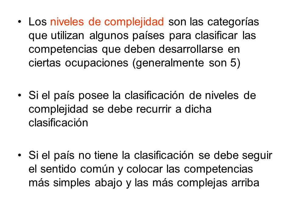 Los niveles de complejidad son las categorías que utilizan algunos países para clasificar las competencias que deben desarrollarse en ciertas ocupacio