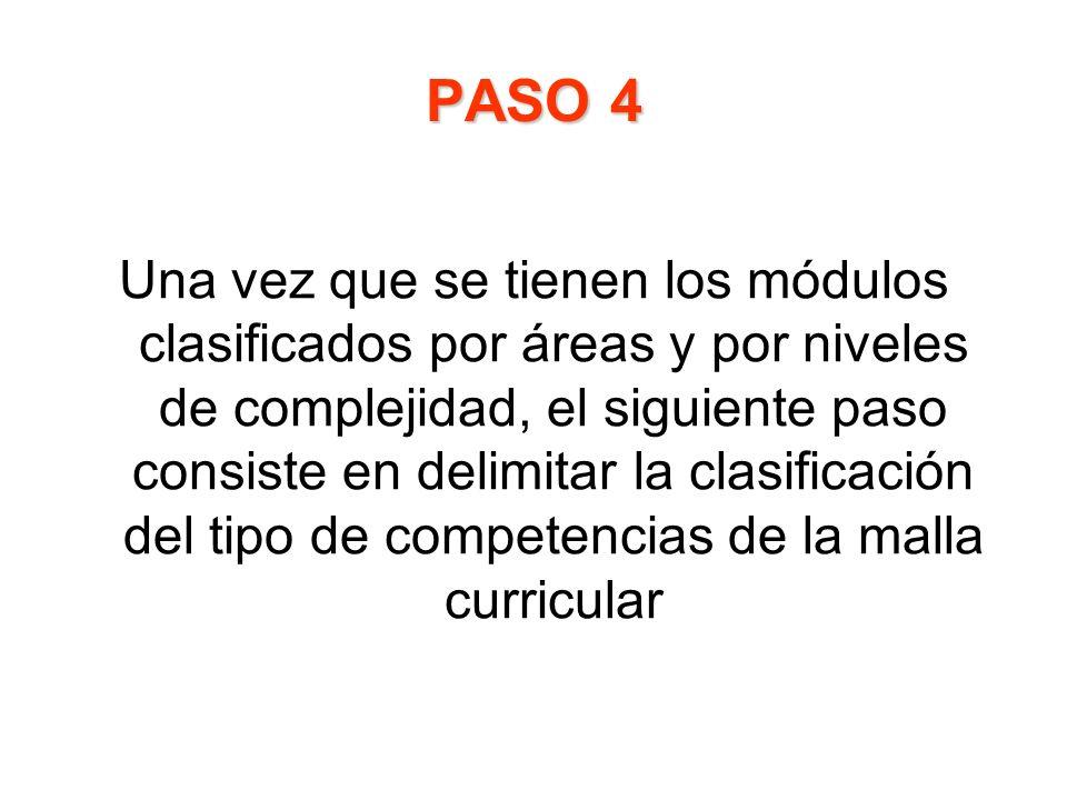 PASO 4 Una vez que se tienen los módulos clasificados por áreas y por niveles de complejidad, el siguiente paso consiste en delimitar la clasificación