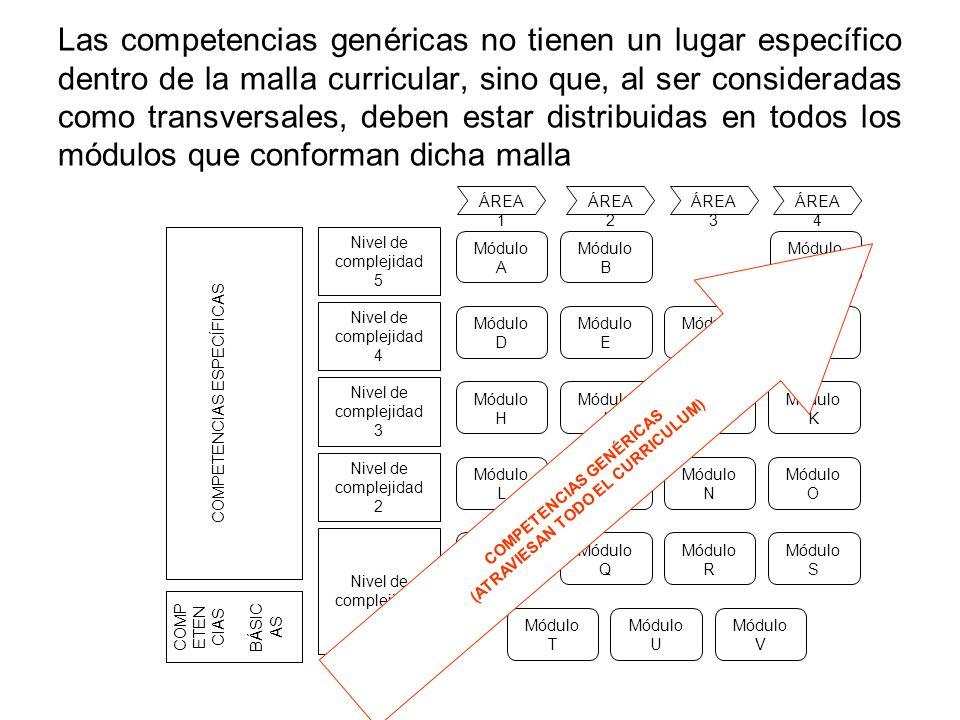 Las competencias genéricas no tienen un lugar específico dentro de la malla curricular, sino que, al ser consideradas como transversales, deben estar