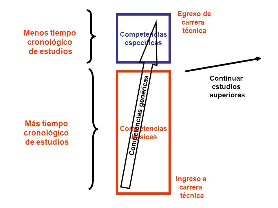 Competencias básicas Menos tiempo cronológico de estudios Competencias específicas Más tiempo cronológico de estudios Competencias genéricas Ingreso a