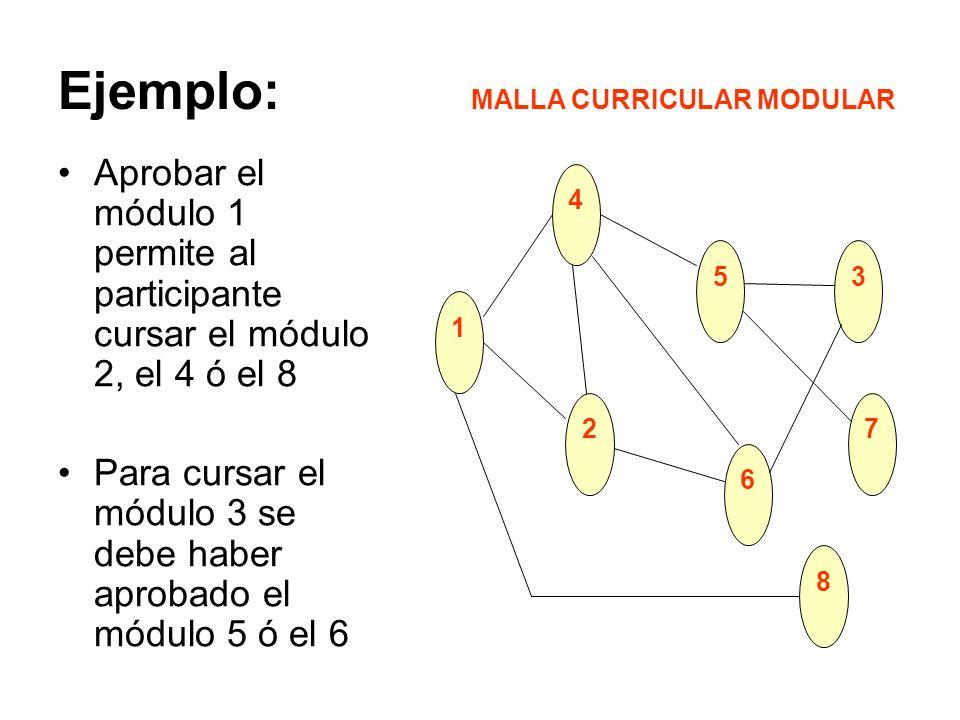 Ejemplo: Aprobar el módulo 1 permite al participante cursar el módulo 2, el 4 ó el 8 Para cursar el módulo 3 se debe haber aprobado el módulo 5 ó el 6