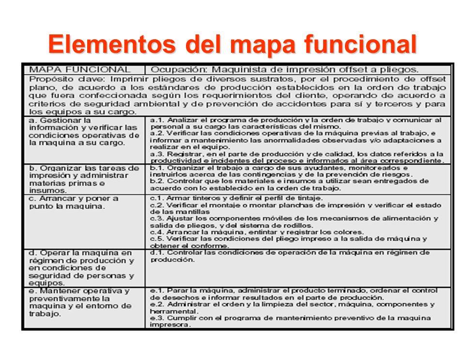Elementos del mapa funcional