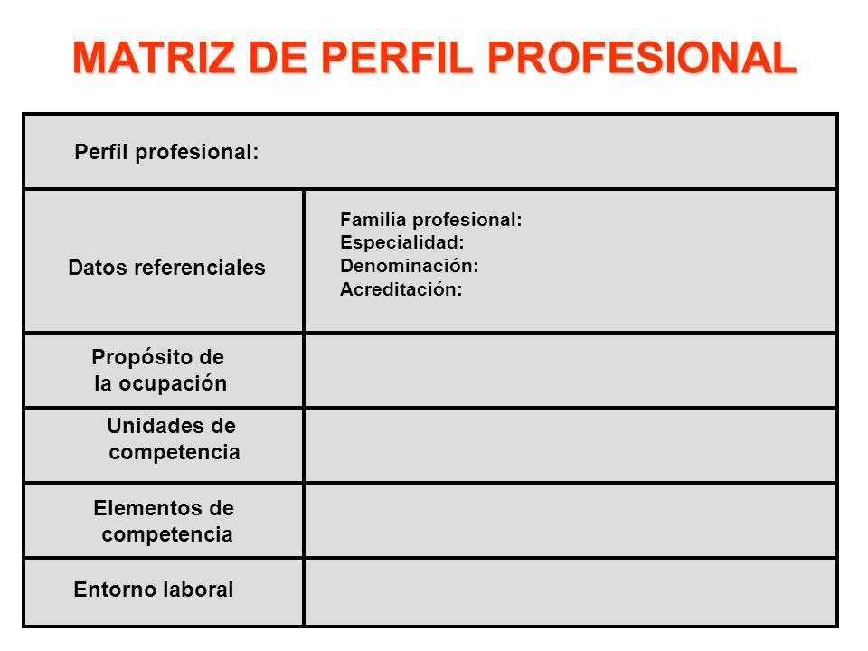 MATRIZ DE PERFIL PROFESIONAL Perfil profesional: Familia profesional: Especialidad: Denominación: Acreditación: Datos referenciales Propósito de la oc