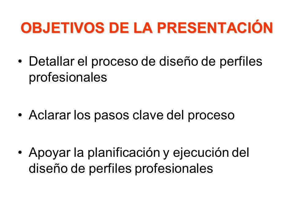 OBJETIVOS DE LA PRESENTACIÓN Detallar el proceso de diseño de perfiles profesionales Aclarar los pasos clave del proceso Apoyar la planificación y eje